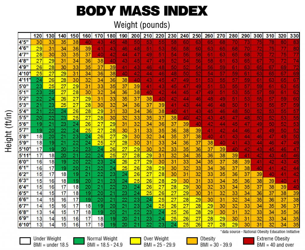 Image of BMI chart